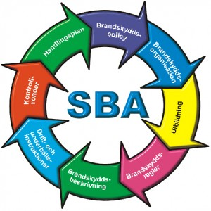 SBA - Systematisk brandskyddsarbete